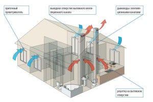 Фото: Циркуляция воздуха при естественной вентиляции