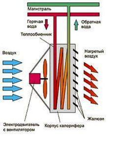 Движение воздушного потока в калорифере