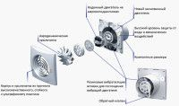 Фото: Основные элементы вентиляционного устройства