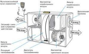 Фото: Приточно-вытяжная моноблочная установка