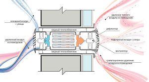 Фото: Рекуператор в разрезе: схема работы.