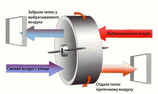 Фото: Принцип работы теплообменника.