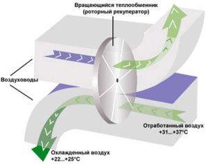 Фото: Теплообменник роторного типа - эффективный способ вентиляции помещения.