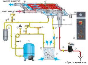 Фото: Принцип действия конденсационной установки