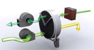 Фото: Роторная система фирмы DanVex AD