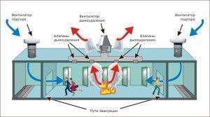 Фото: При задымлении важную роль играет подача чистого воздуха