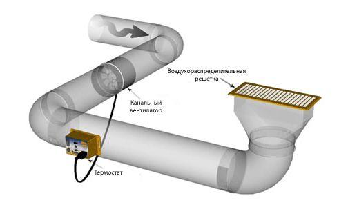 Фото: Поток воздуха в канале круглого сечения