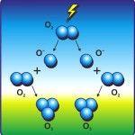 Фото: Молекула озона состоит из трех атомов кислорода