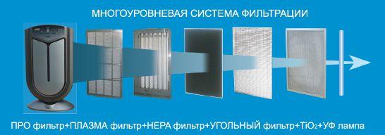 Фото: Многоуровневая система фильтрации