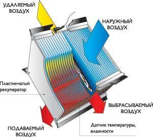 Фото: От количества и материала пластин зависит КПД системы