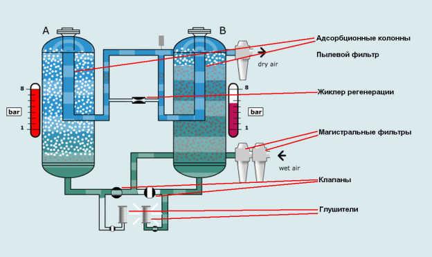 Адсорбционные установки горячей или холодной регенерации