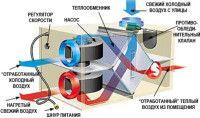 Фото: Схема потоков воздуха пластинчатого рекуператора