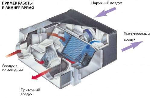 Рекуператор для вентиляции - незаменим в зимнее время годя
