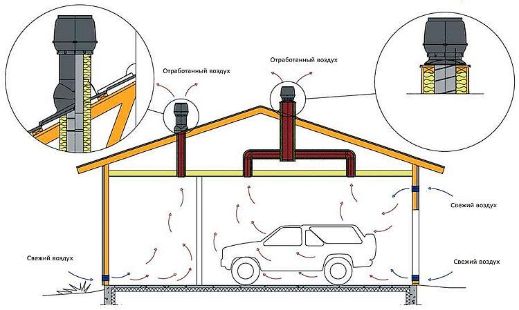 Правильная вентиляция гаража