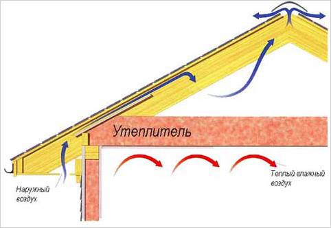 Воздухооборот осуществляется за счет движения воздушных масс от карниза до конькового пространства