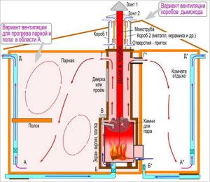 Правильное устройство системы воздухооборота