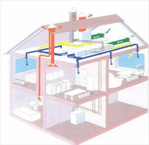 Основные компоненты системы для принудительной вентиляции расположены на чердаке