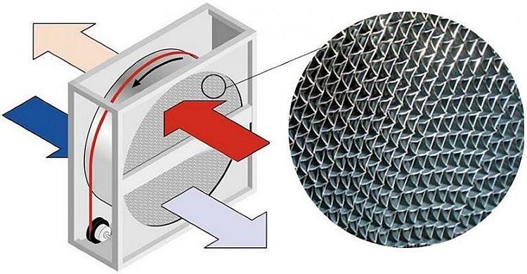 Приточная система оборудованная рекуператором