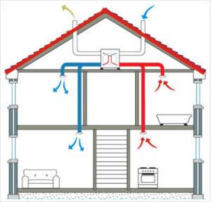 Централизованная система: рекуперационное оборудование расположено на чердаке дома