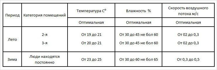 Параметры воздуха в зависимости от типа помещения