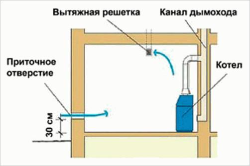 Расположение приточного и вытяжного каналов