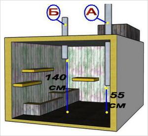 Расположение приточной и вытяжной трубы в помещении