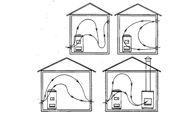Правильное устройство воздухообмена в бане