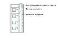 Схема с центральным каналом и прилегающими каналами-спутниками