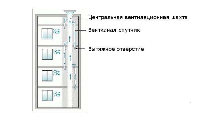 Схема с центральным каналом и