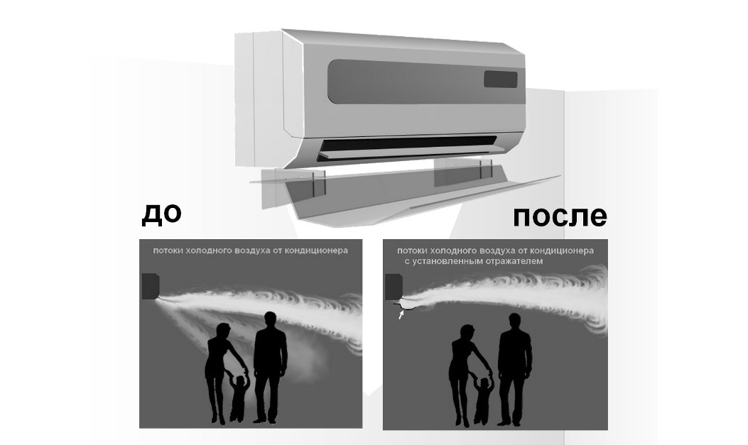 Направляем воздушный поток с помощью экрана для кондиционера
