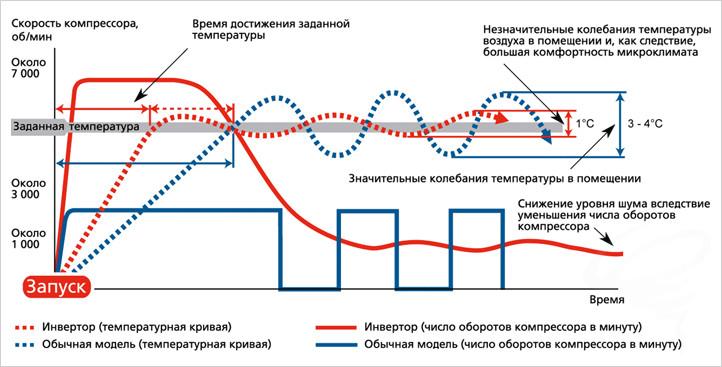 Принцип работы системы инверторного типа