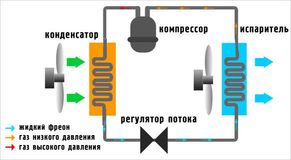 Как работает кондиционер