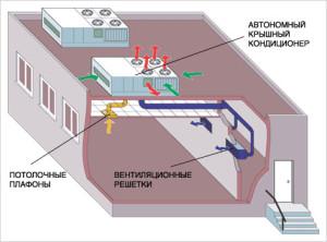 Используем модульную системы центрального кондиционера