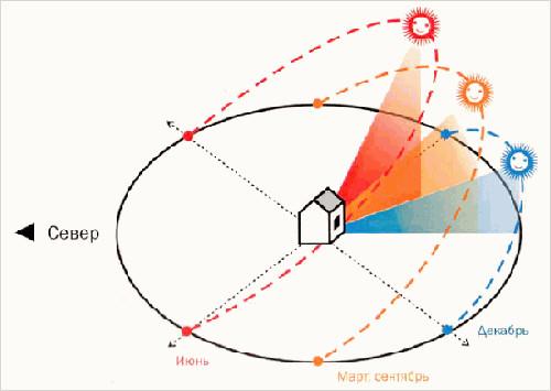 От расположения окон по сторонам света зависит мощность кондиционера