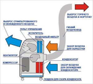 Основные конструктивные элементы мобильного кондиционера