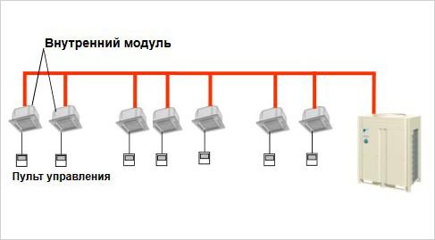 Каждым внутренним блоком можно управлять по отдельности с помощью пульта управления