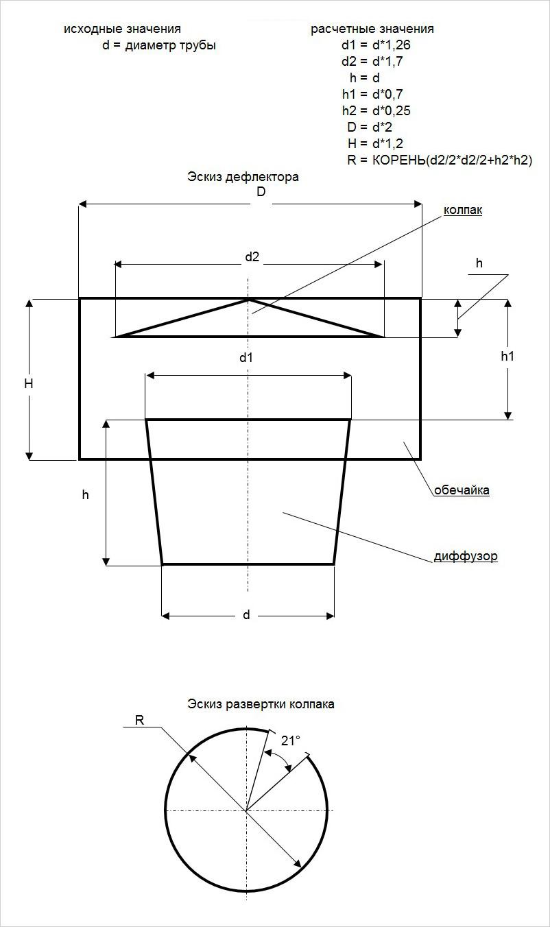 Дефлектор григоровича для дымохода своими руками чертежи