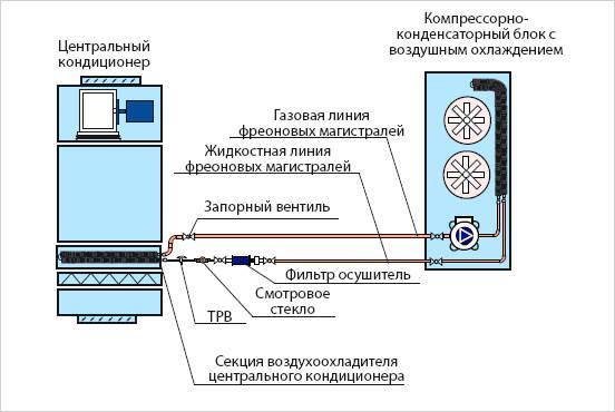 Обвязка ККБ с воздушным охлаждением