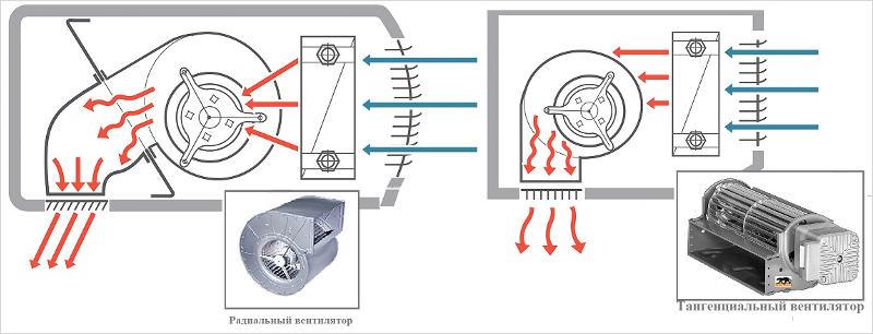 Конструктивные особенности тепловых завес