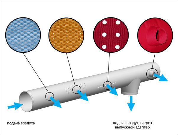 Основные элементы, из которых состоит тканевый воздуховод