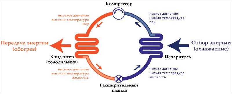 Как работает циркуляционная установка