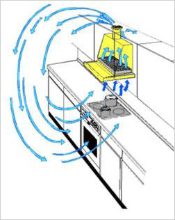 Работа устройства основана на циркуляционном  принципе