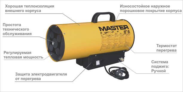 Основные компоненты тепловентилятора