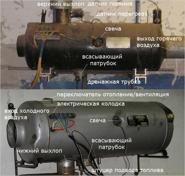 Основные компоненты дизельной тепловой пушки