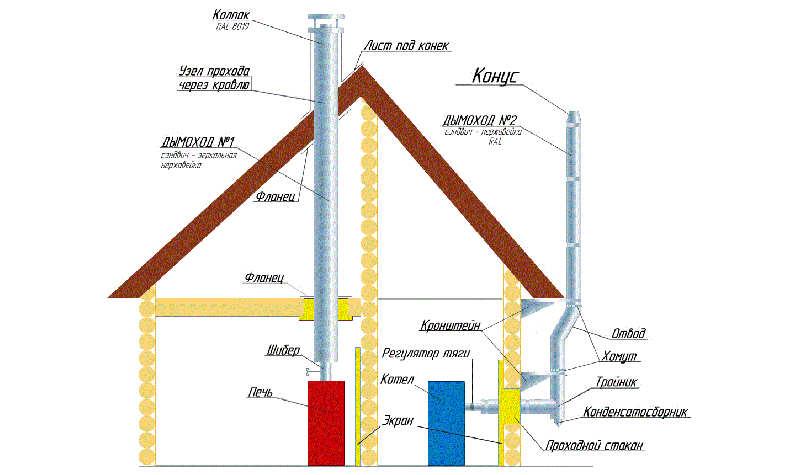 Правильная конструкция дымохода для котла