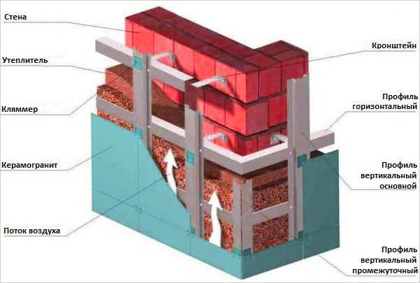 Внутренняя структура вентилируемого фосада