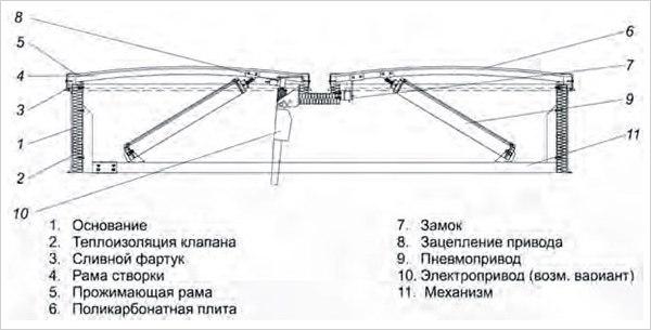 Конструкция стандартного двустворчатого люка