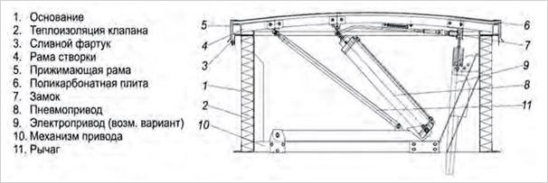 Конструкция стандартного горизонтального одностворчатого люка