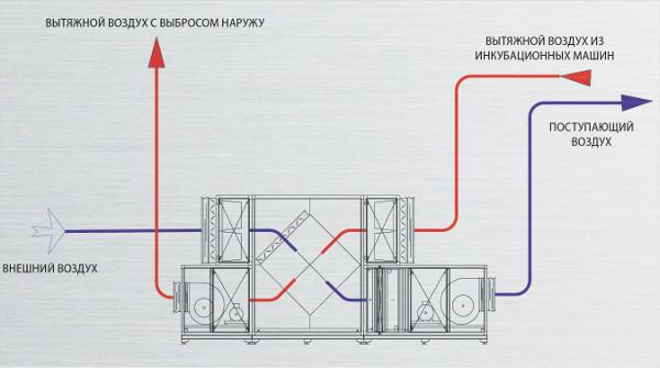 С помощью рекуператора можно снизить расходы на обогрев помещения