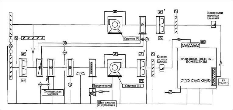Спроектировать систему вентиляции можно самостоятельно